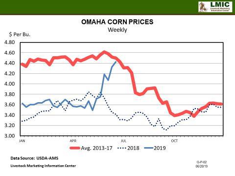 Graphic- Omaha Corn Price