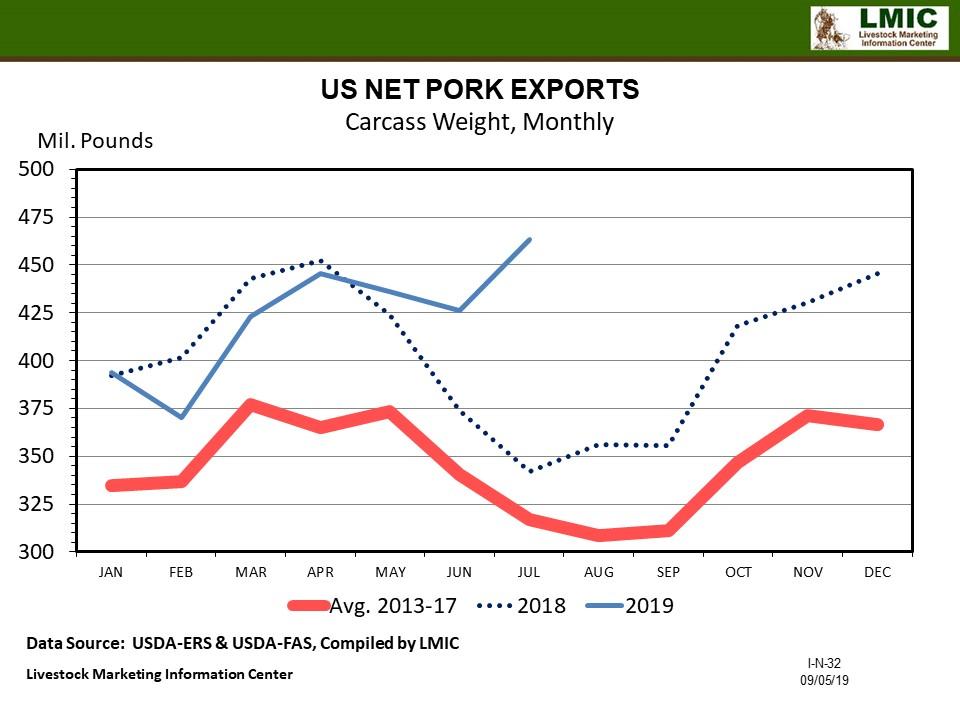 Graphic--Pork Net Exports