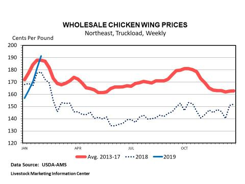 Graphic -- Weekly Wholesale Chicken Wing Prices