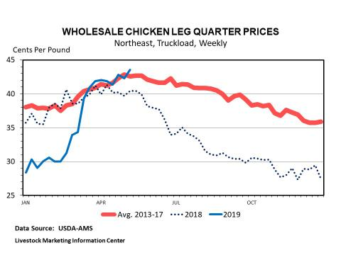 Graphic -- Weekly Wholesale Leg Quarter Prices
