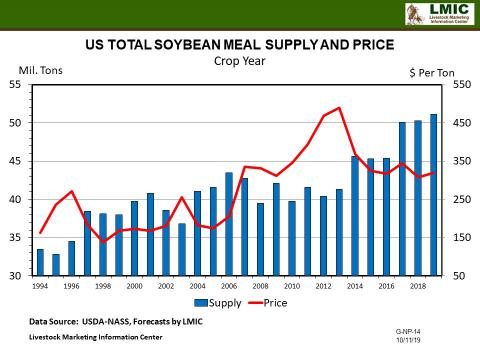 Graphic--Soybean Meal Supply and Price